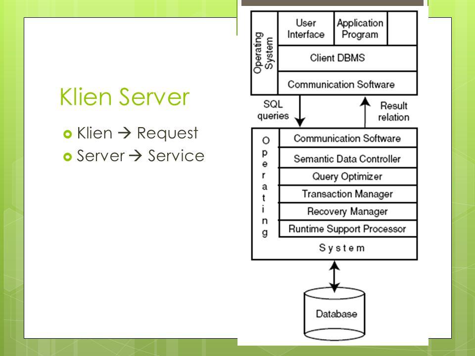 Klien Server Klien  Request Server  Service