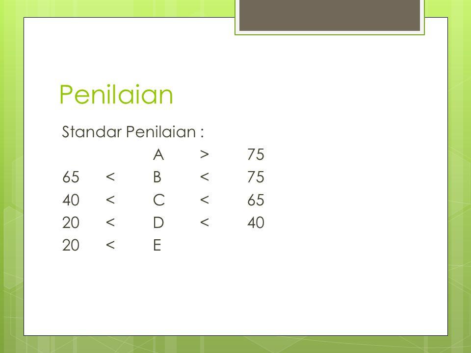Penilaian Standar Penilaian : A > 75 65 < B < 75 40 < C < 65 20 < D < 40 20 < E