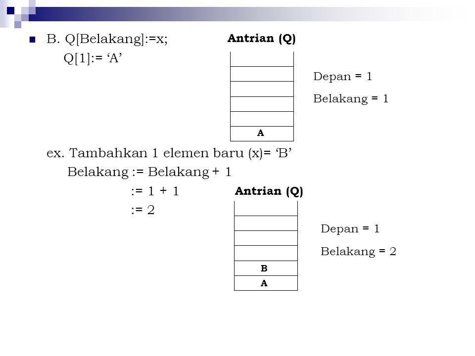 ex. Tambahkan 1 elemen baru (x)= 'B' Belakang := Belakang + 1 := 1 + 1