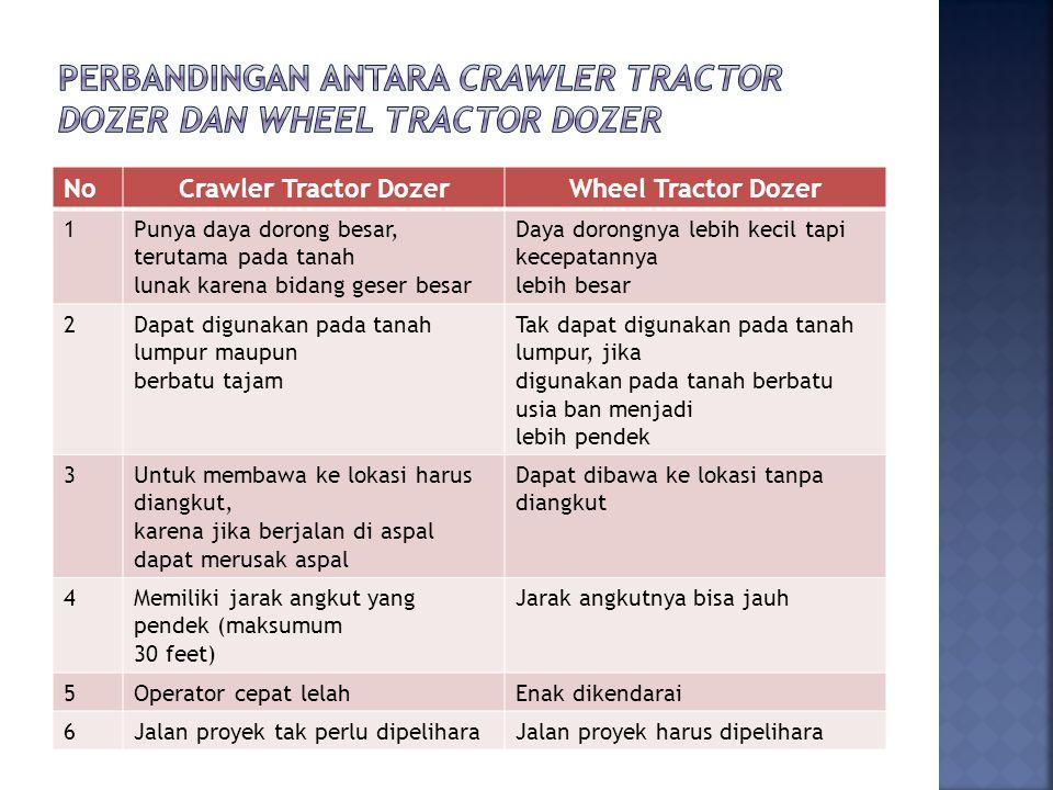 Perbandingan antara Crawler Tractor Dozer dan Wheel Tractor Dozer