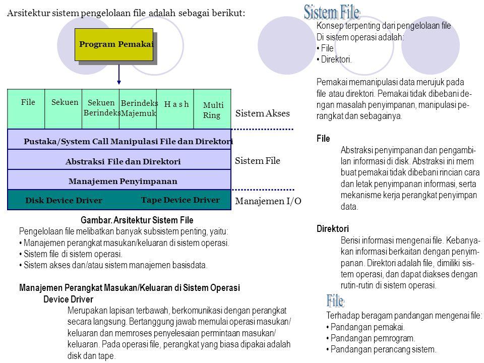 Arsitektur sistem pengelolaan file adalah sebagai berikut: