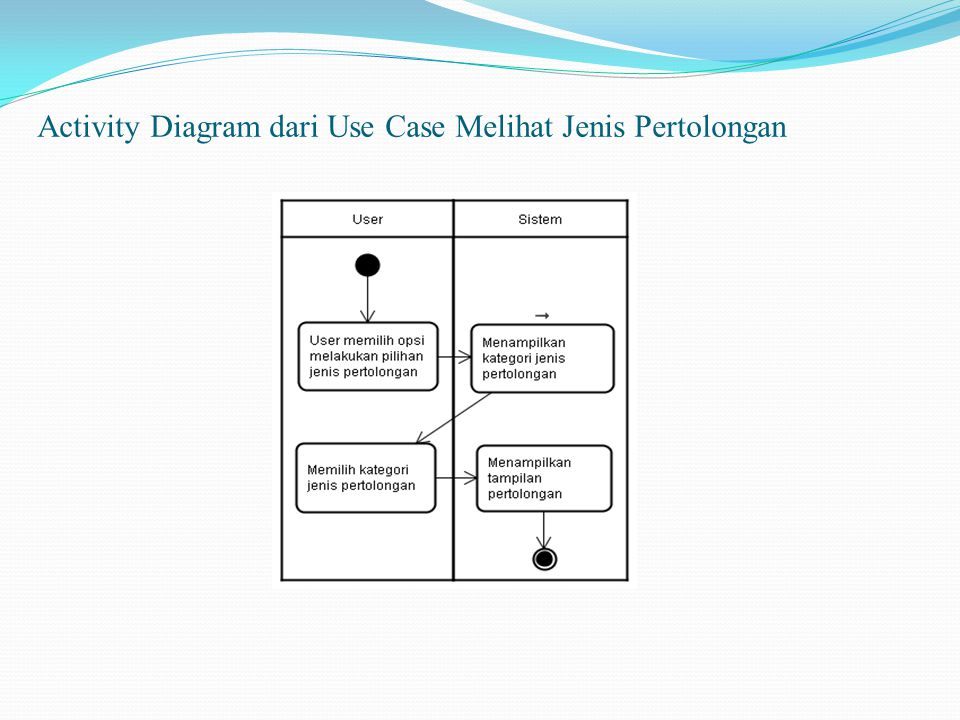 Activity Diagram dari Use Case Melihat Jenis Pertolongan