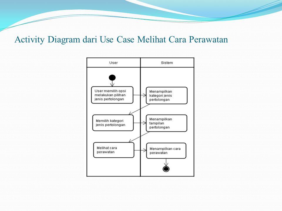 Activity Diagram dari Use Case Melihat Cara Perawatan