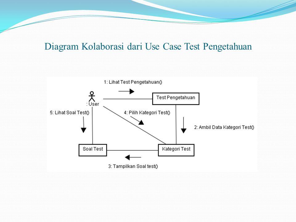 Diagram Kolaborasi dari Use Case Test Pengetahuan