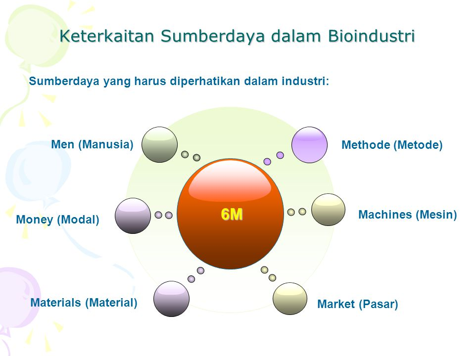 Keterkaitan Sumberdaya dalam Bioindustri