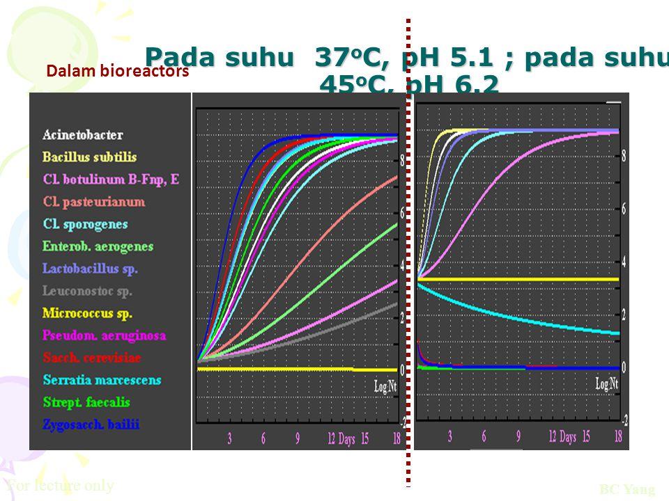 Pada suhu 37oC, pH 5.1 ; pada suhu 45oC, pH 6.2