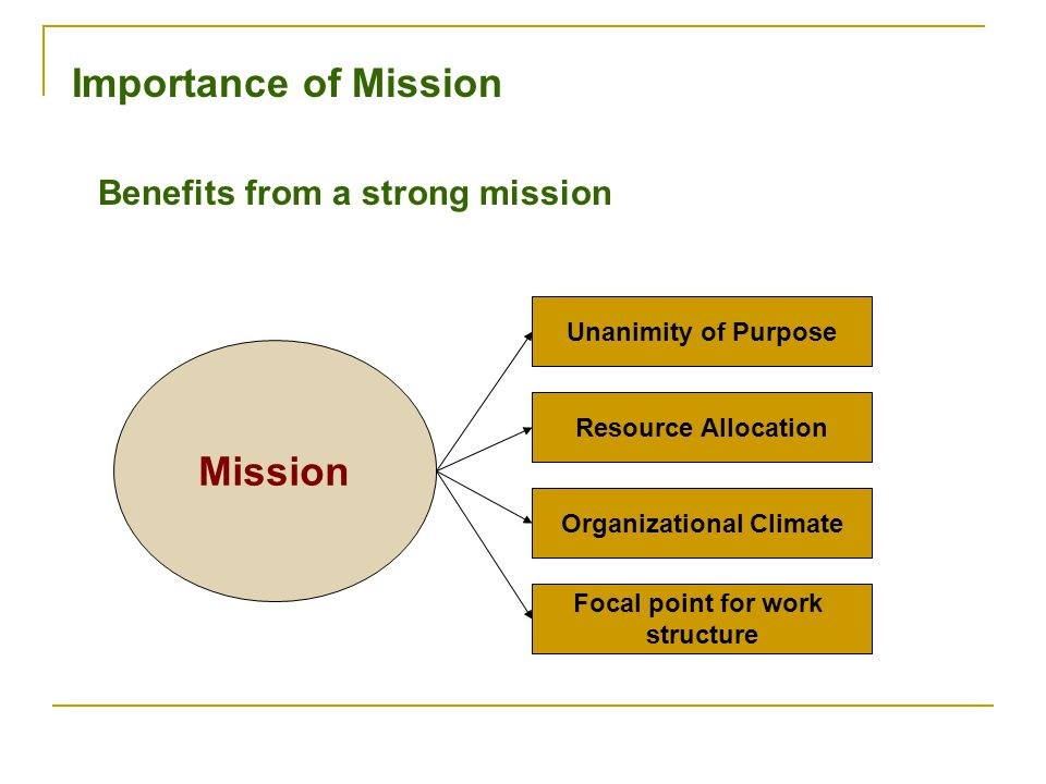 Organizational Climate Focal point for work structure