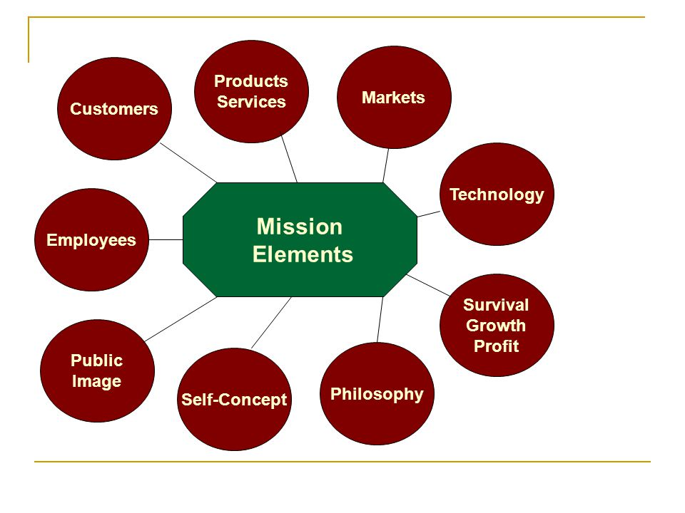 Mission Elements Products Services Markets Customers Technology