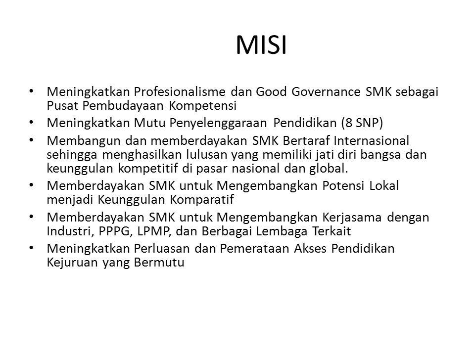 MISI Meningkatkan Profesionalisme dan Good Governance SMK sebagai Pusat Pembudayaan Kompetensi. Meningkatkan Mutu Penyelenggaraan Pendidikan (8 SNP)