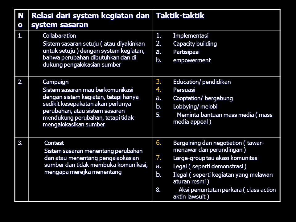 Relasi dari system kegiatan dan system sasaran Taktik-taktik
