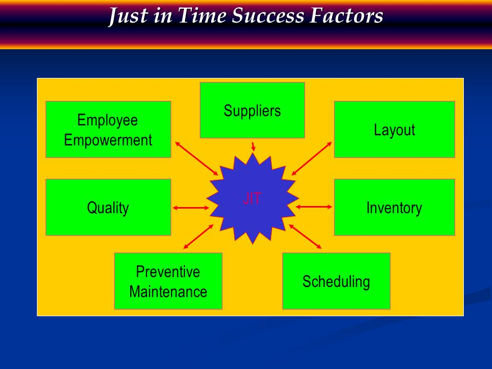 Just in Time Success Factors