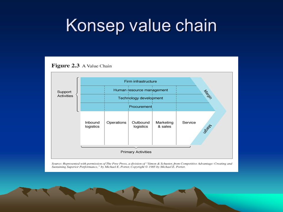 Konsep value chain