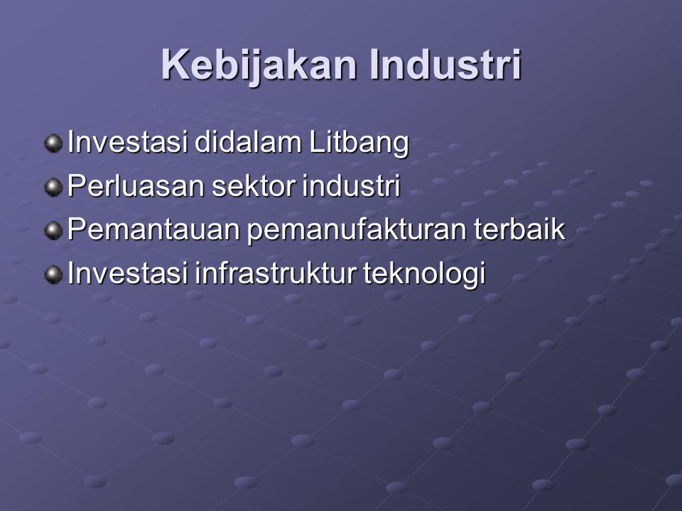 Kebijakan Industri Investasi didalam Litbang Perluasan sektor industri