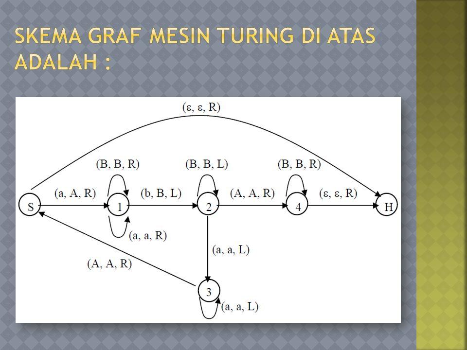 Skema graf Mesin Turing di atas adalah :