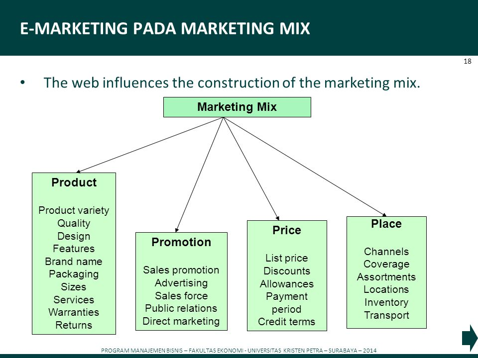 E-MARKETING PADA MARKETING MIX