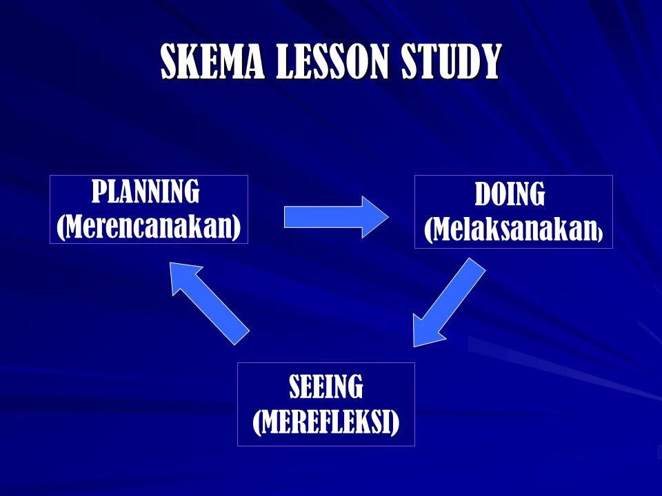 SKEMA LESSON STUDY PLANNING DOING (Merencanakan) (Melaksanakan) SEEING