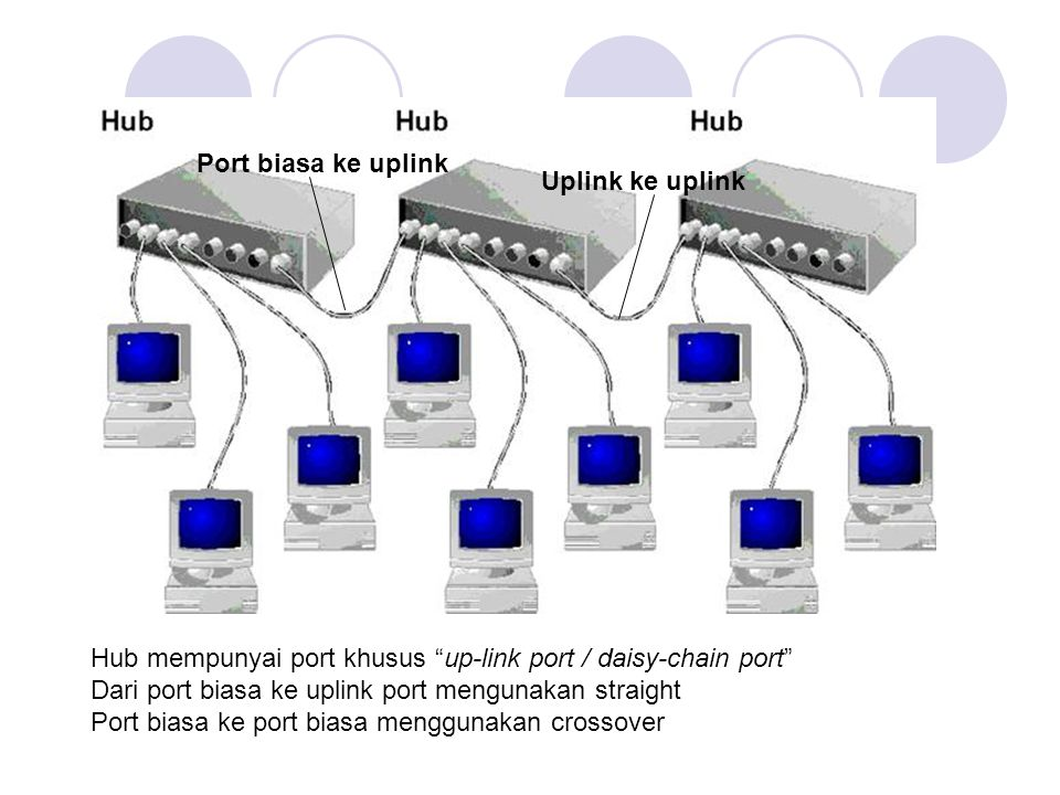 Port biasa ke uplink Uplink ke uplink. Hub mempunyai port khusus up-link port / daisy-chain port