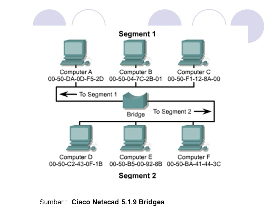 Sumber : Cisco Netacad 5.1.9 Bridges