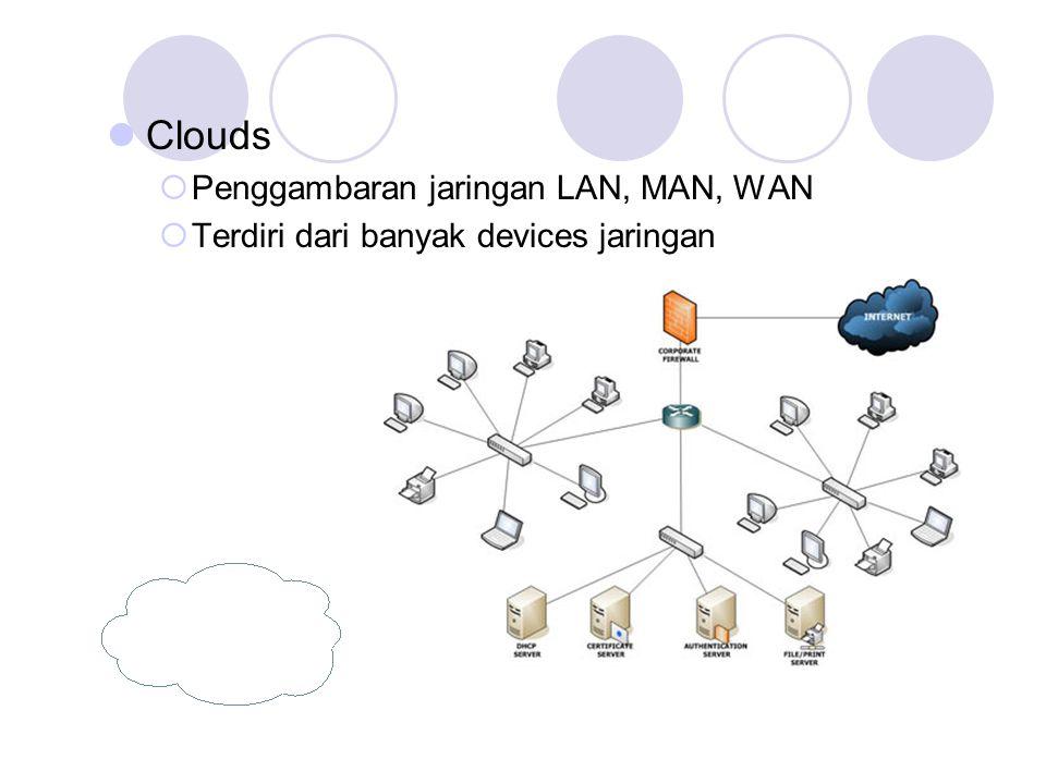 Clouds Penggambaran jaringan LAN, MAN, WAN