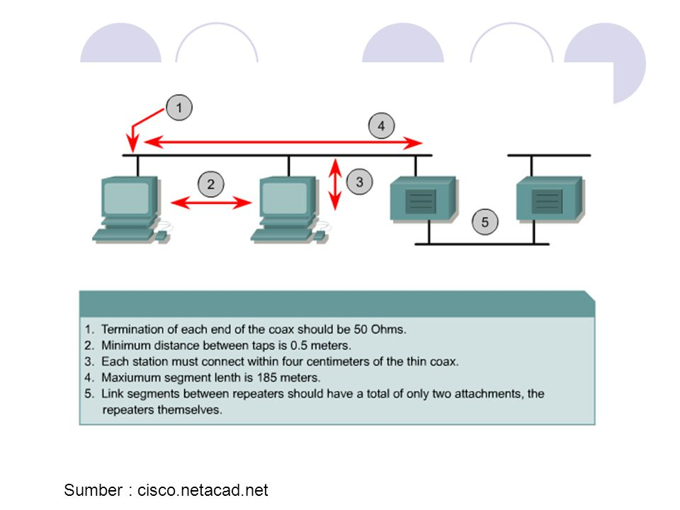 Sumber : cisco.netacad.net