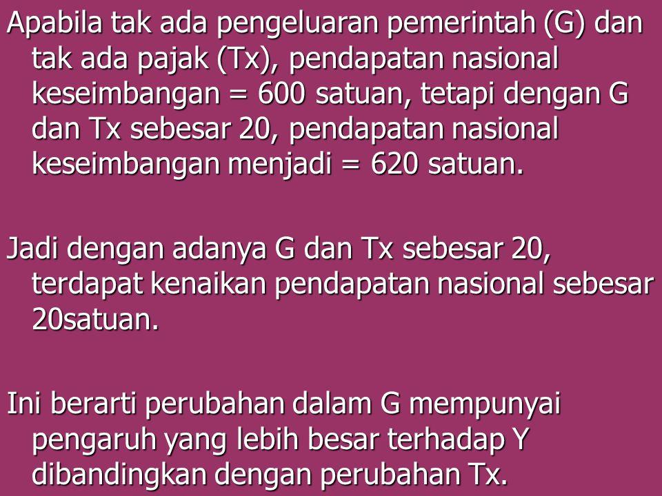 Apabila tak ada pengeluaran pemerintah (G) dan tak ada pajak (Tx), pendapatan nasional keseimbangan = 600 satuan, tetapi dengan G dan Tx sebesar 20, pendapatan nasional keseimbangan menjadi = 620 satuan.