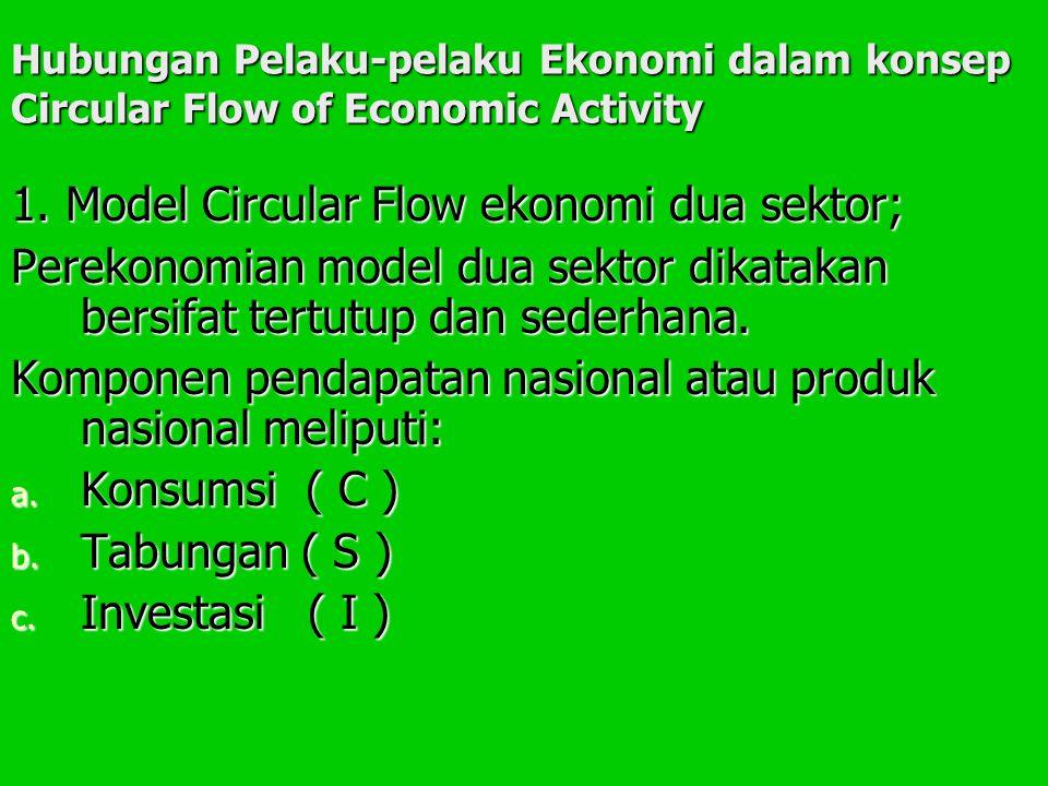 1. Model Circular Flow ekonomi dua sektor;