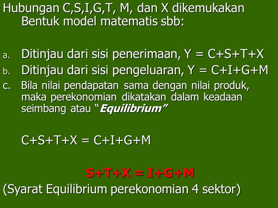 Hubungan C,S,I,G,T, M, dan X dikemukakan Bentuk model matematis sbb: