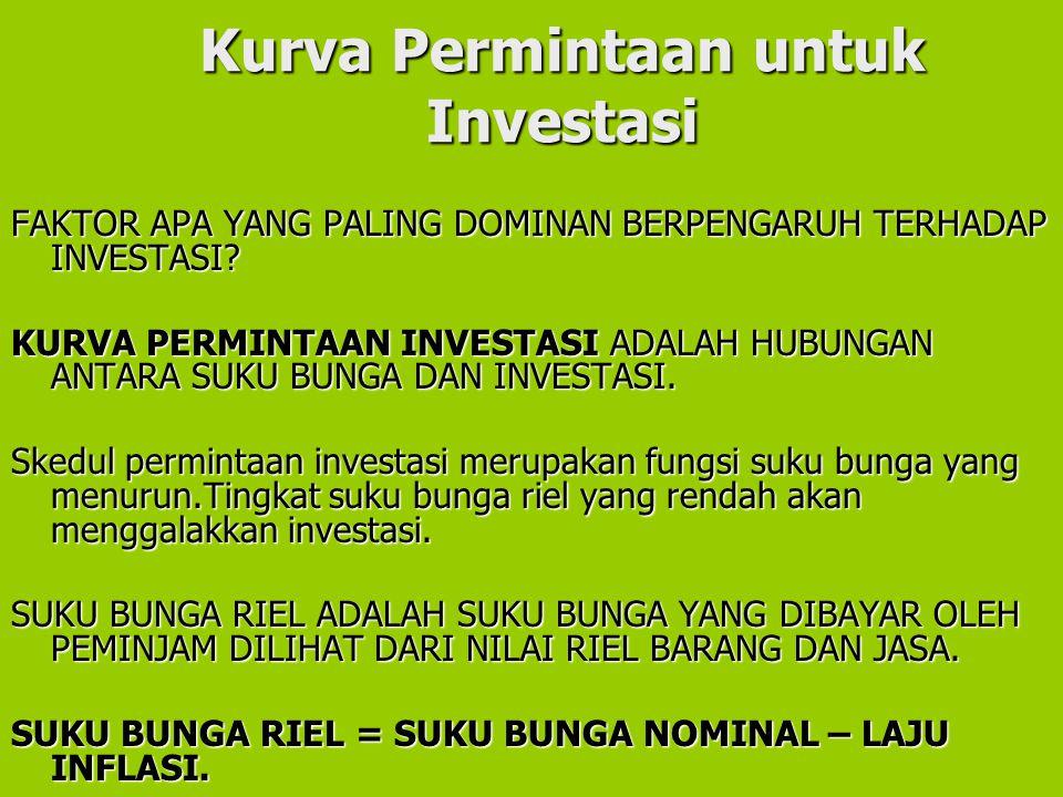 Kurva Permintaan untuk Investasi
