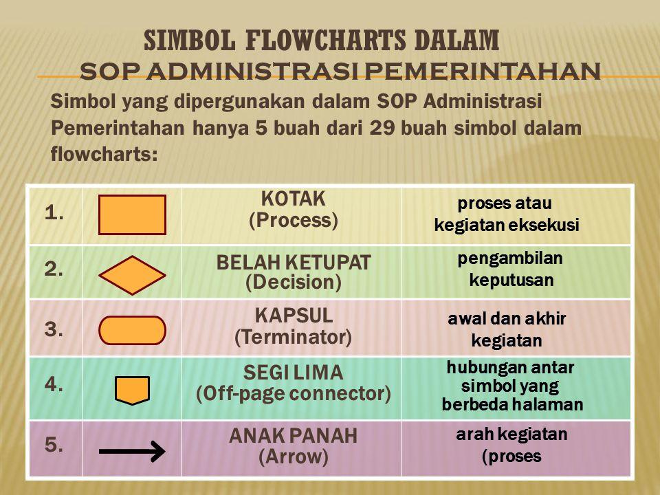 SIMBOL FLOWCHARTS DALAM SOP ADMINISTRASI PEMERINTAHAN