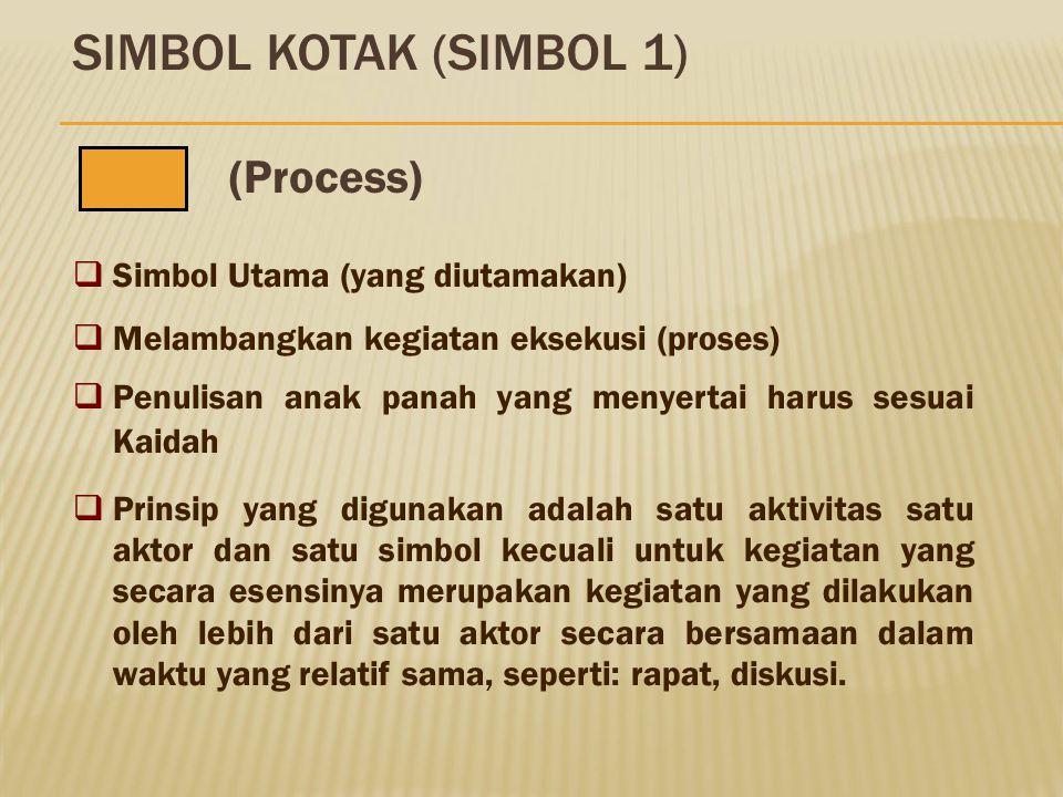SIMBOL KOTAK (SIMBOL 1) (Process) Simbol Utama (yang diutamakan)