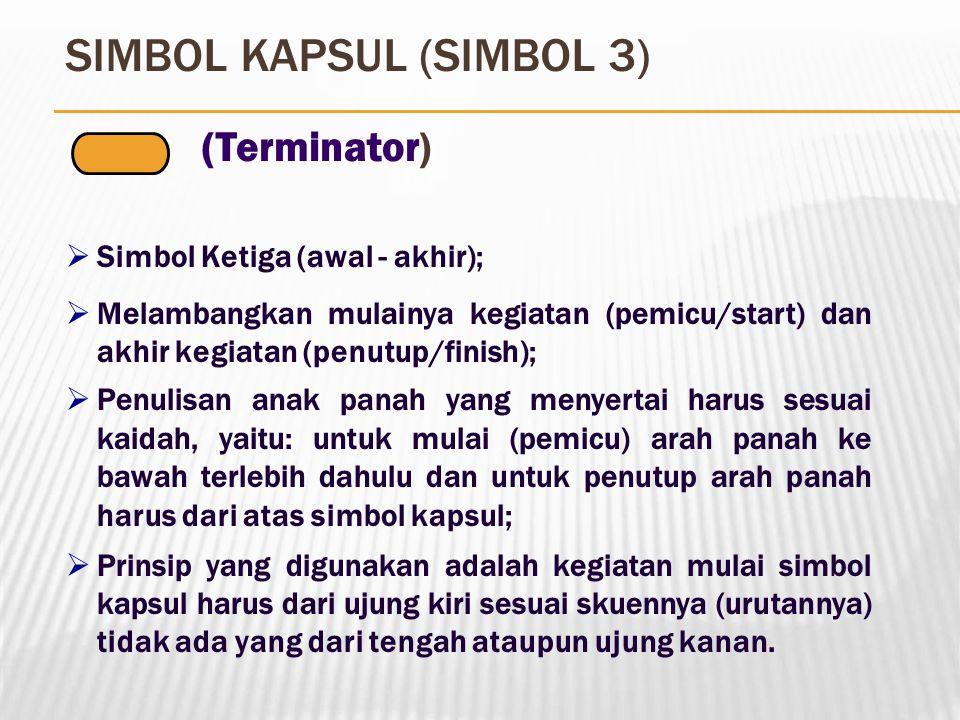 SIMBOL KAPSUL (SIMBOL 3)