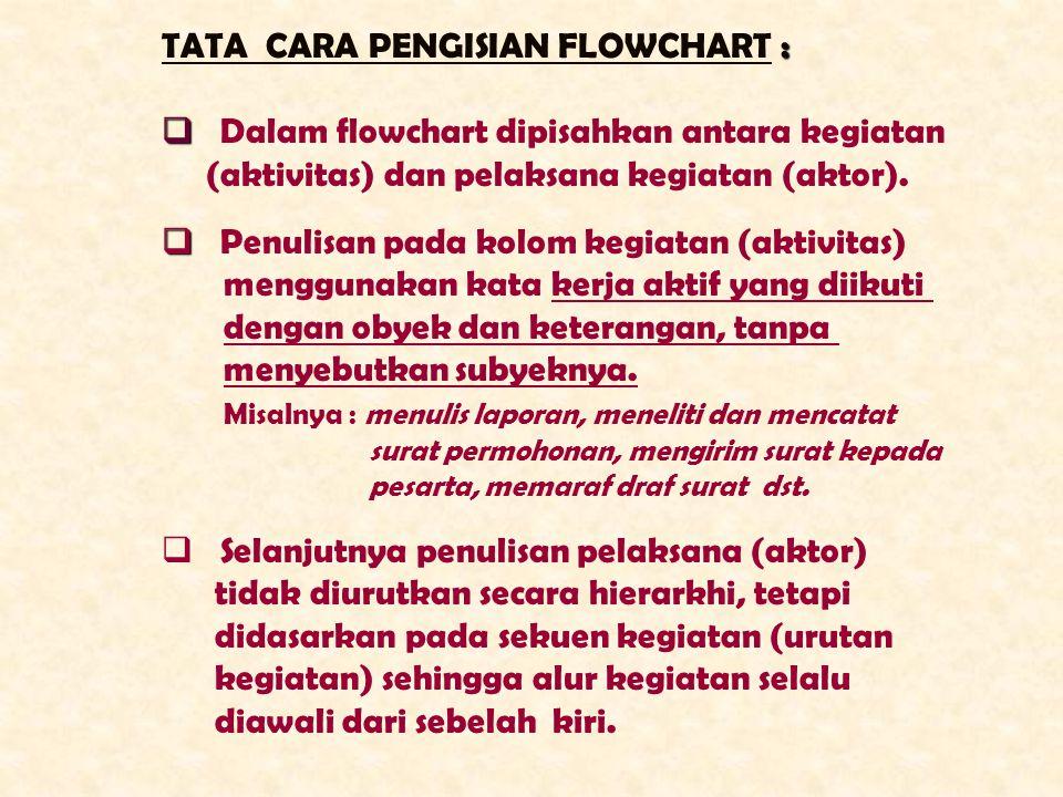TATA CARA PENGISIAN FLOWCHART :