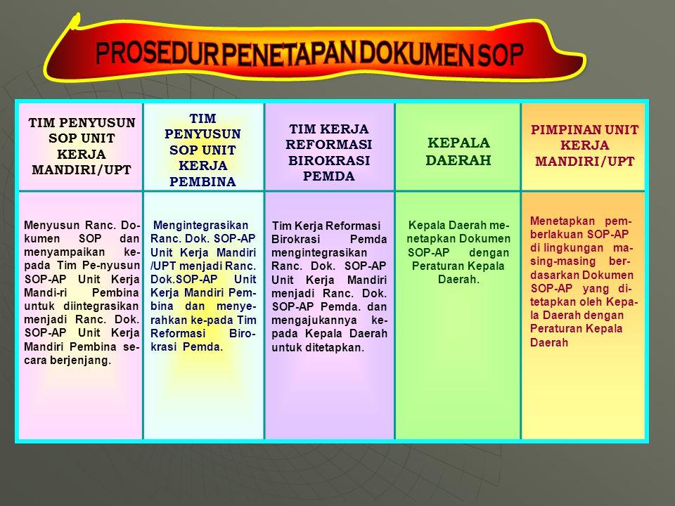 PROSEDUR PENETAPAN DOKUMEN SOP PIMPINAN UNIT KERJA MANDIRI/UPT