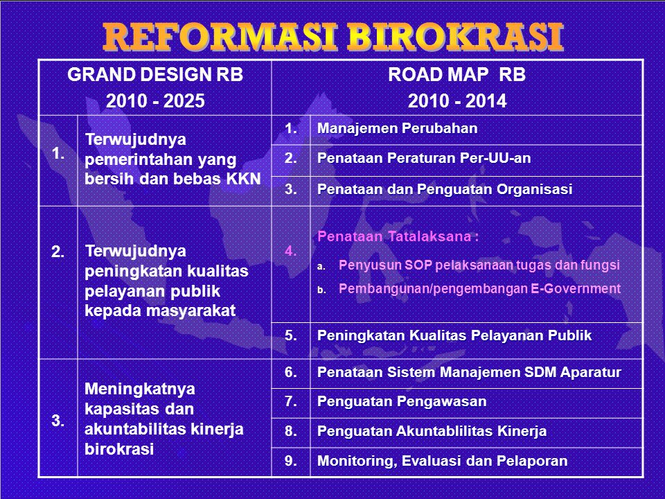 REFORMASI BIROKRASI GRAND DESIGN RB 2010 - 2025 ROAD MAP RB