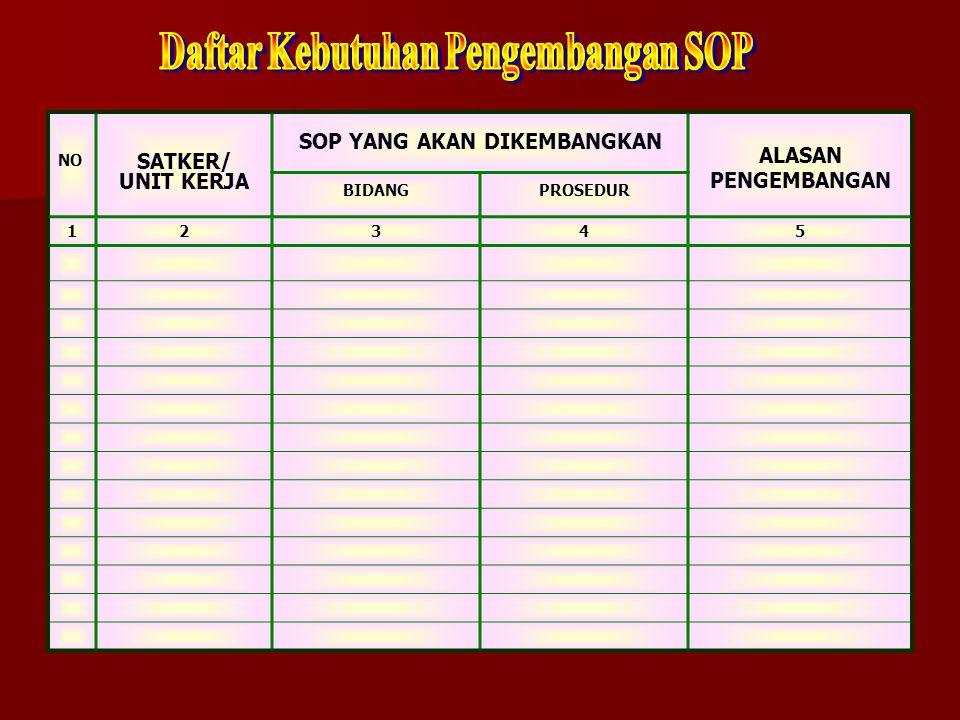 Daftar Kebutuhan Pengembangan SOP SOP YANG AKAN DIKEMBANGKAN