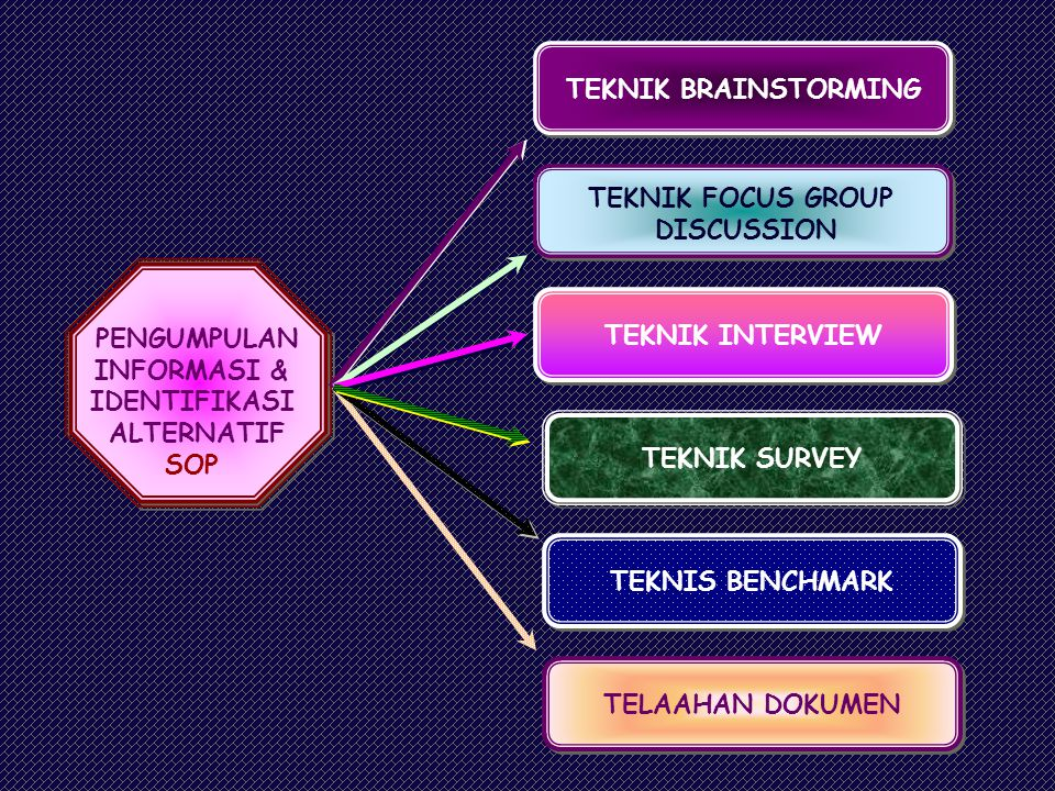 TEKNIK BRAINSTORMING TEKNIK FOCUS GROUP. DISCUSSION. TEKNIK INTERVIEW. PENGUMPULAN. INFORMASI &
