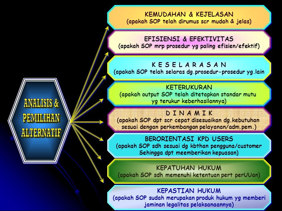 ANALISIS & PEMILIHAN ALTERNATIF