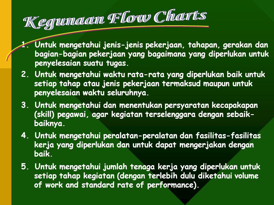 Kegunaan Flow Charts