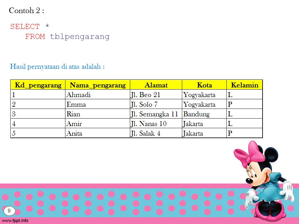 Contoh 2 : SELECT * FROM tblpengarang