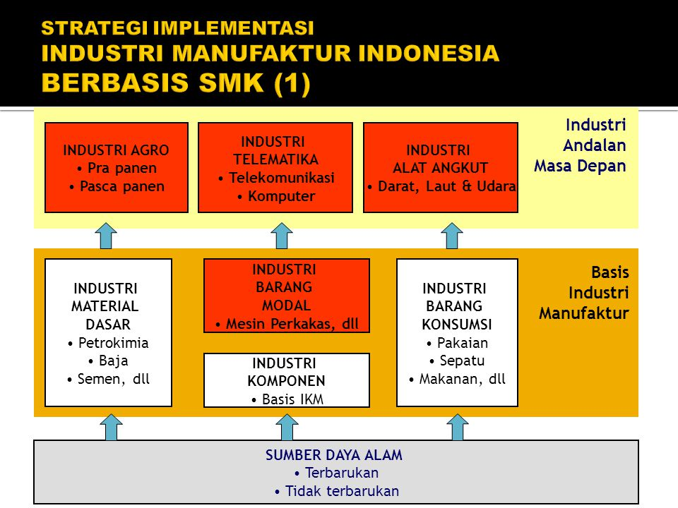 STRATEGI IMPLEMENTASI INDUSTRI MANUFAKTUR INDONESIA BERBASIS SMK (1)