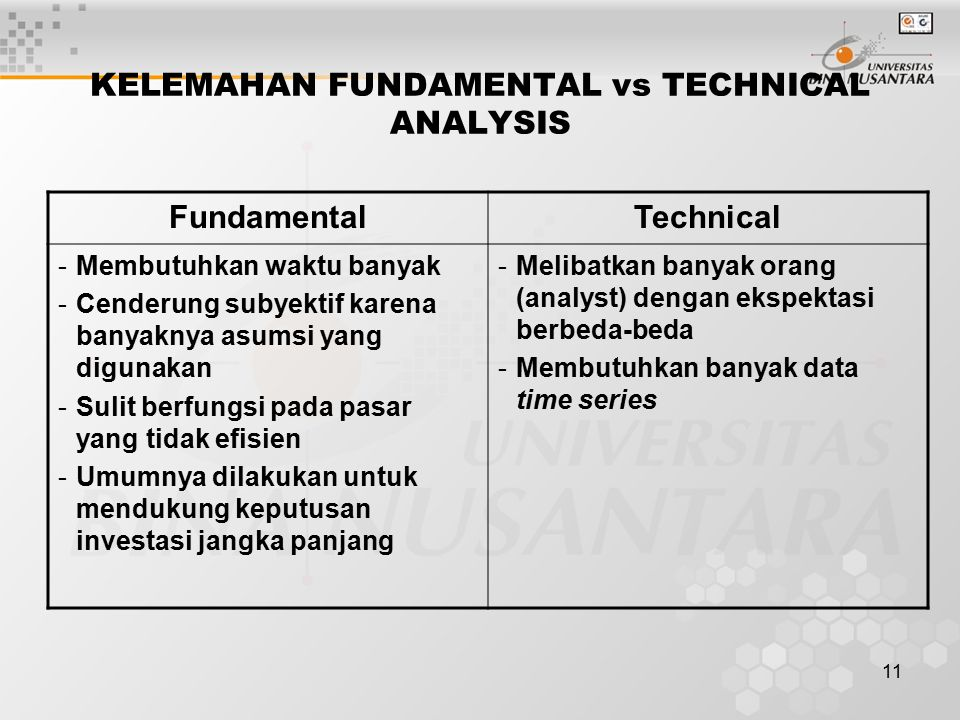 KELEMAHAN FUNDAMENTAL vs TECHNICAL ANALYSIS