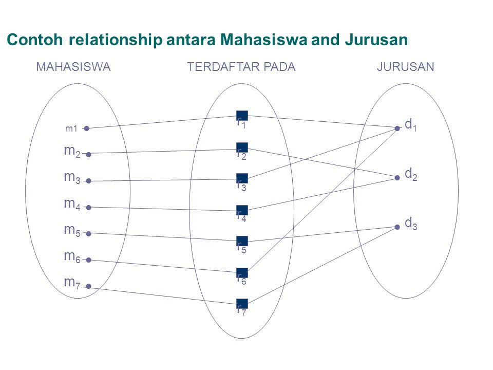 Contoh relationship antara Mahasiswa and Jurusan