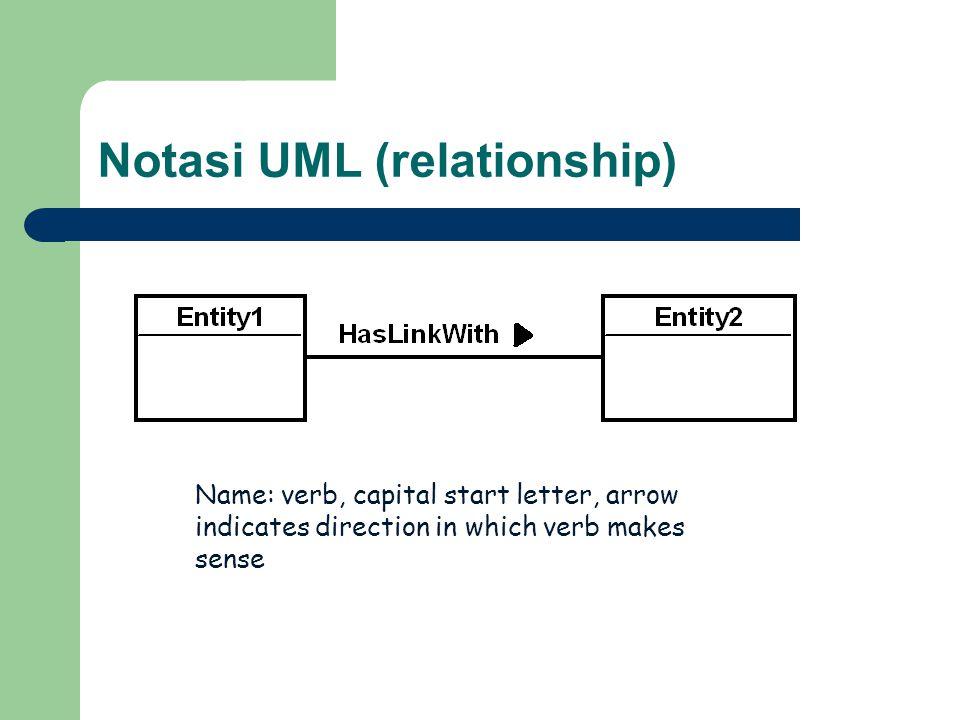 Notasi UML (relationship)