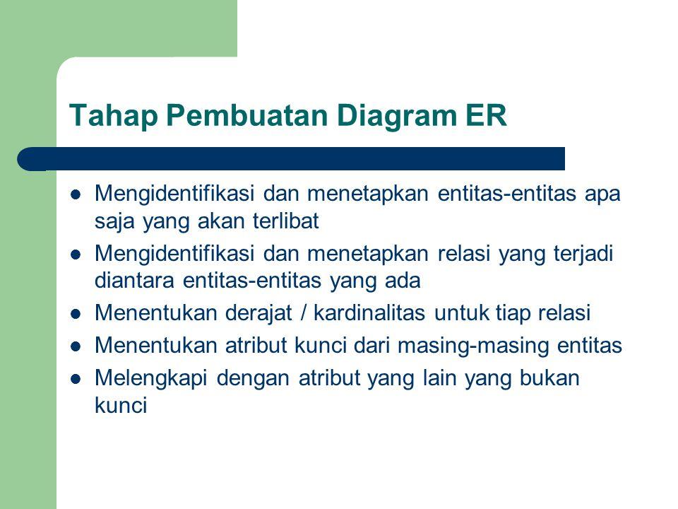 Tahap Pembuatan Diagram ER