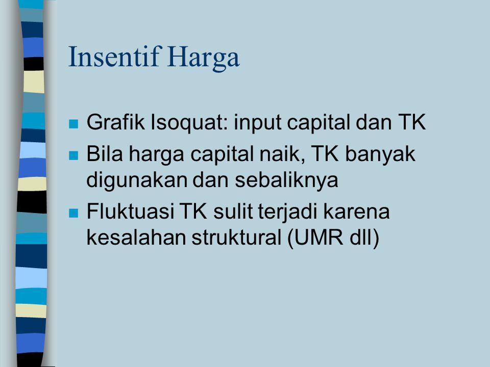 Insentif Harga Grafik Isoquat: input capital dan TK