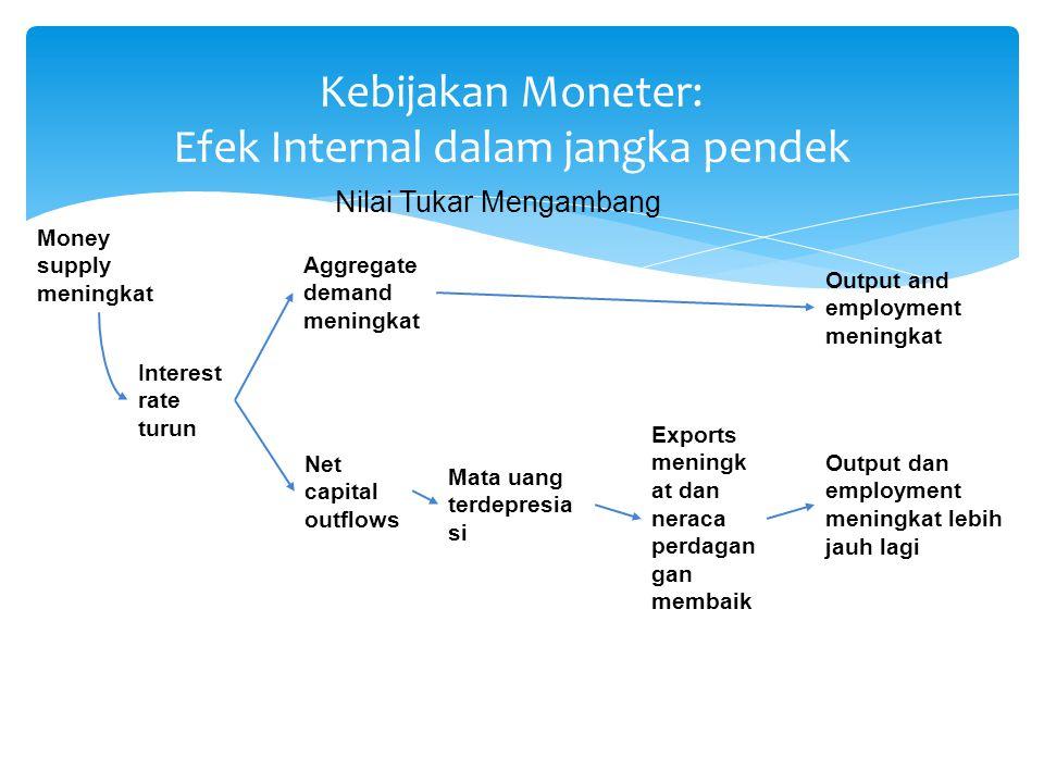 Kebijakan Moneter: Efek Internal dalam jangka pendek