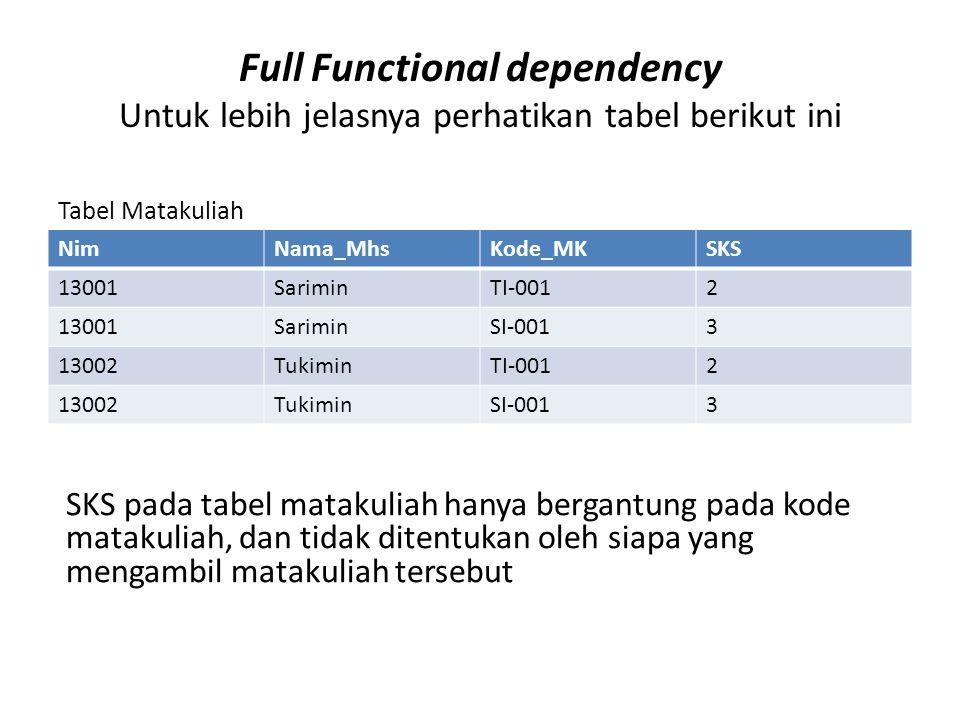 Full Functional dependency Untuk lebih jelasnya perhatikan tabel berikut ini