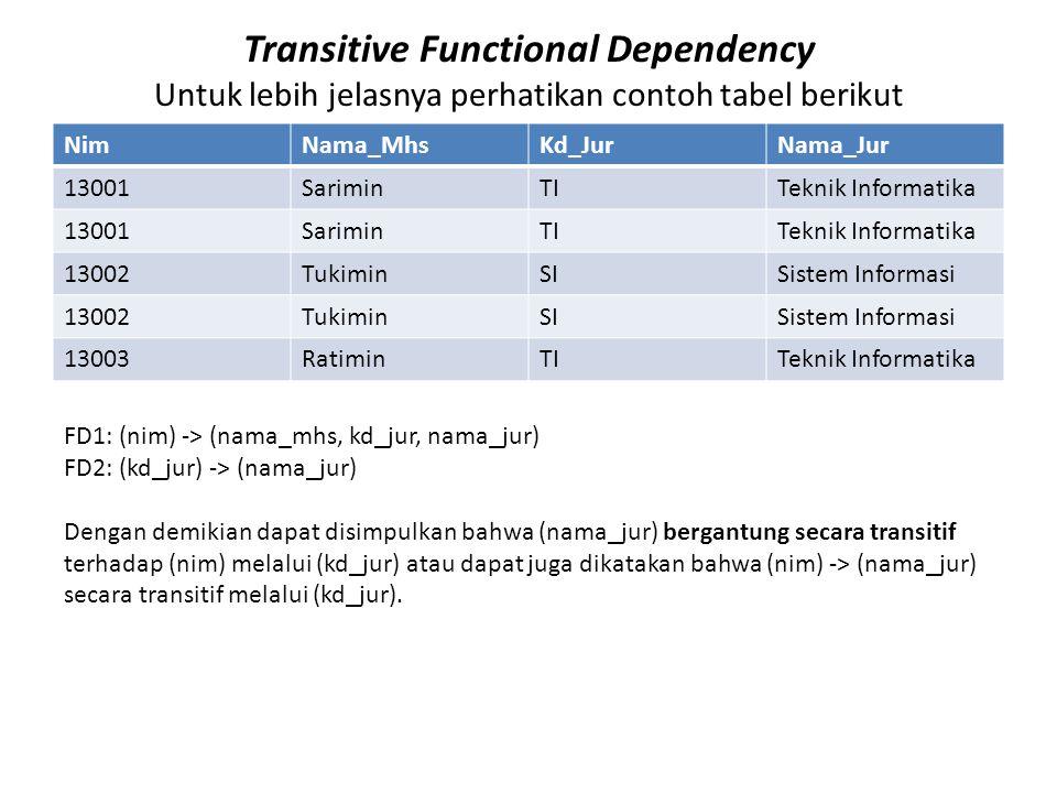 Transitive Functional Dependency Untuk lebih jelasnya perhatikan contoh tabel berikut