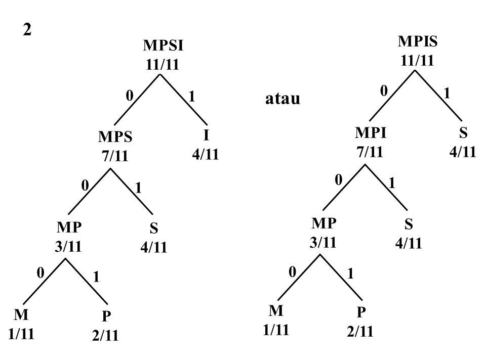 2 atau S 4/11 MP 3/11 P 2/11 M 1/11 MPI 7/11 MPIS 11/11 1 M 1/11