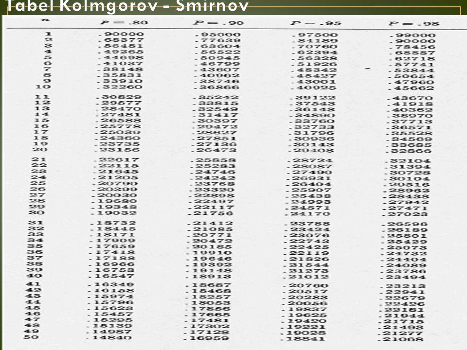 Tabel Kolmgorov - Smirnov
